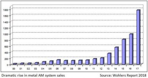Báo cáo Wohlers 2018: Doanh thu của máy in 3D kim loại tăng tận 80%